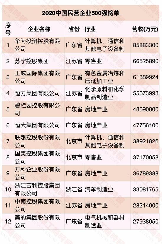 """""""2020民营企业500强""""榜单发布"""