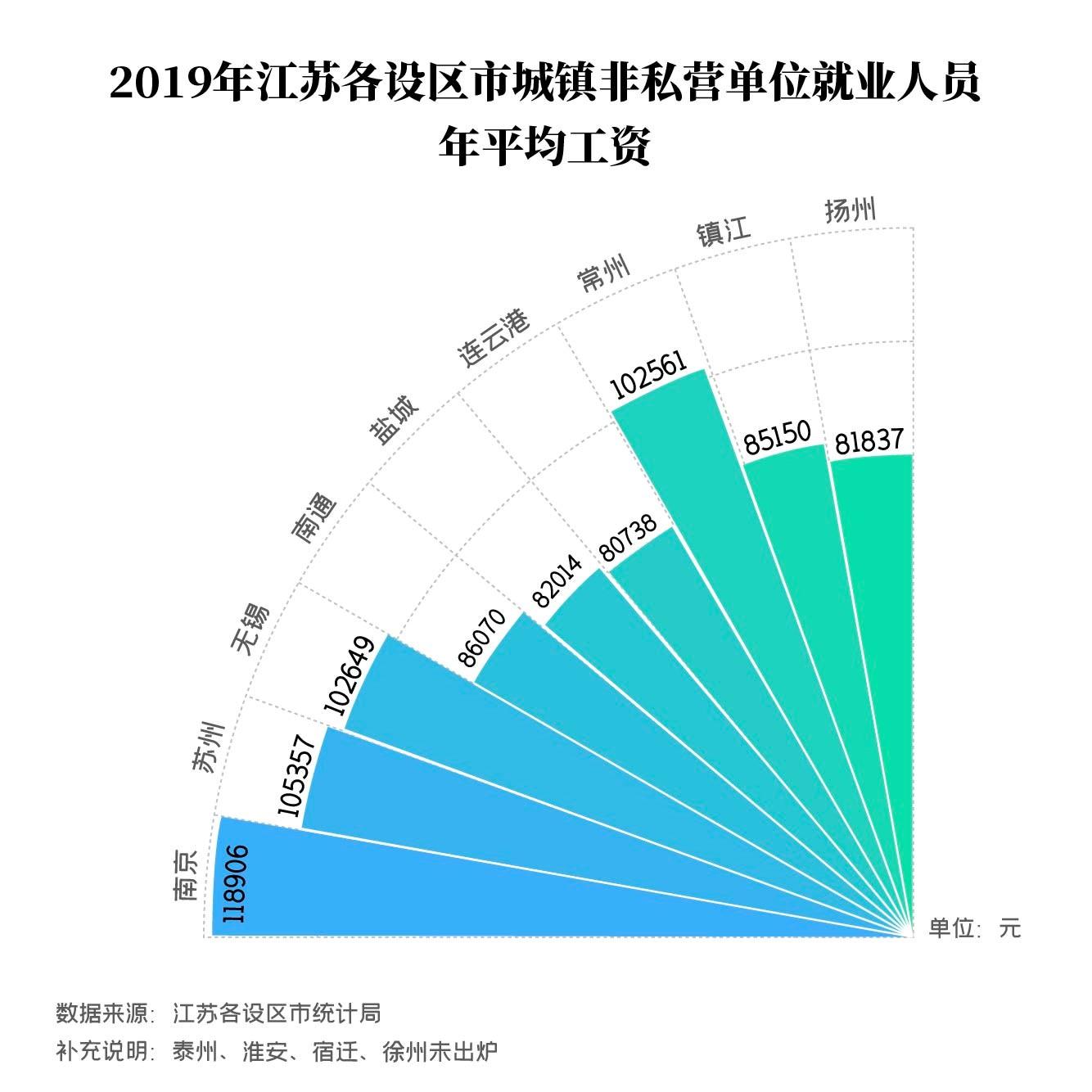 徐州人均收入_徐州收入证明带公章