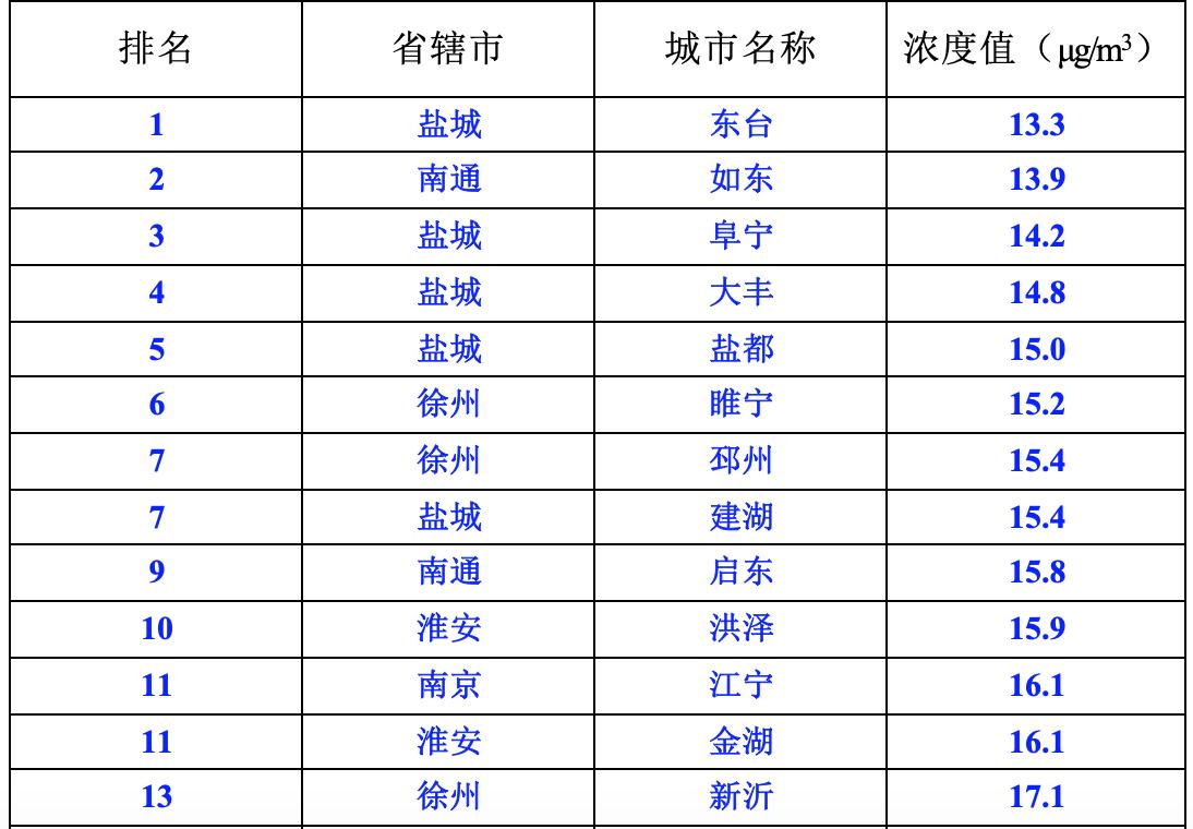 江苏8月空气质量排名出炉!东台、如东、阜宁位列前三